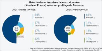 Maturité des données: La France? Peut mieux faire. Doit faire mieux!