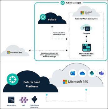 Rubrik for Microsoft 365 gère désormais tout l'environnement Azure: Azure blob storage, Azure Kubernetes Service (AKS), etc.