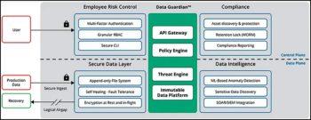 """La plate-forme """"Zero Trust Data Management"""" de Rubrik (conforme aux recommandations du Nist)."""