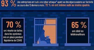 Etude Tenable- Le Covid a ouvert des failles béantes dans la cybersécurité des entreprises. Et alors?