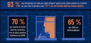 Face à la recrudescence des attaques, la cybersécurité devient une préoccupation incontournable